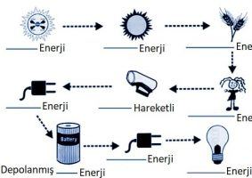Metallerin Elektriksel İletkenliği (Enerji Aktarımı)